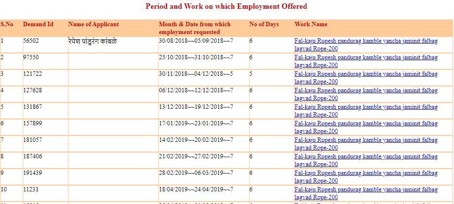 Period and Work on which Employment Offered