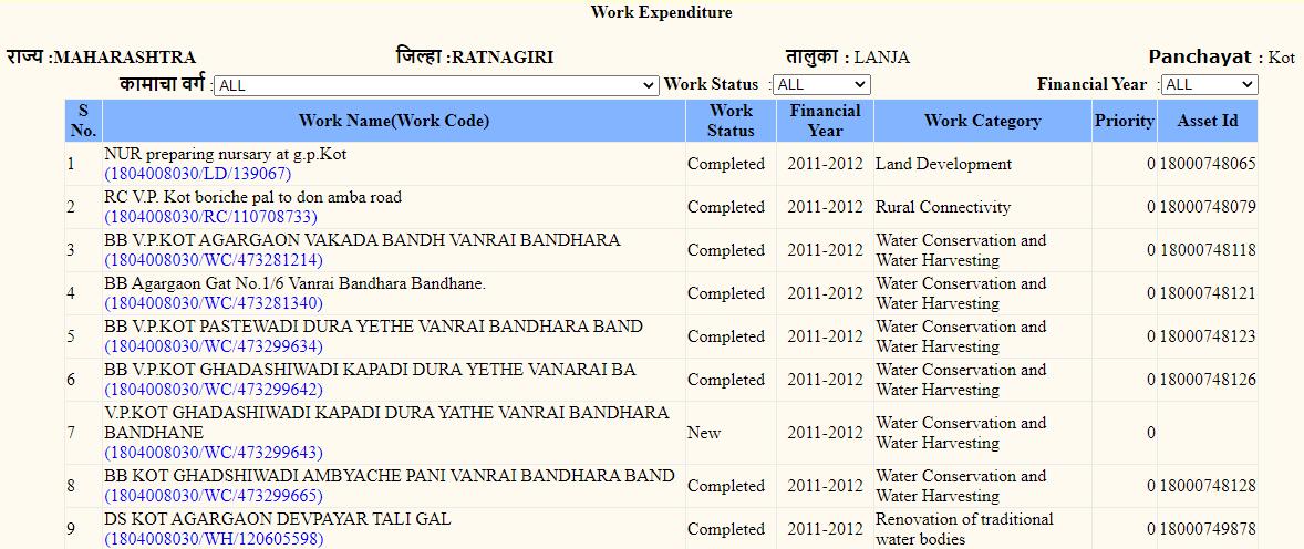 Work - Expenditure